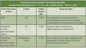 Налог с продажи нежилого помещения физическим лицом в 2020