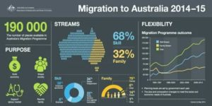 Австралия список профессий на иммиграцию 2020