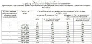 Компенсация за коммерческий детский сад в 2020 году в московской области