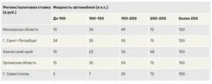 Какой налог за 150 лошадиных сил в 2020 году