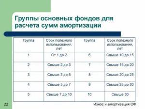 К какой группе отнести смартфон классификатор основных средств по амортизационным группам 2020