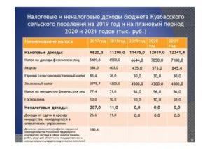 Транспортный налог в ивановской области в 2020 году калькулятор