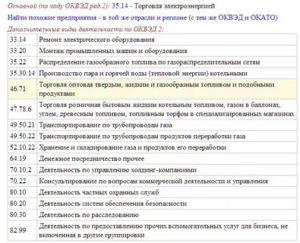 Код оквэд продуктового магазина для ип 2020