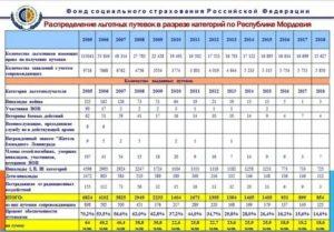 Перечень санаториев для федеральных льготников москвы на 2020 год