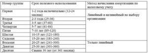 Код окоф 320262020 какая амортизационная группа