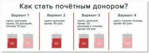 Льготы донорам крови в 2020 году в москве