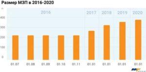 Калькулятор зарплаты в 2020 с мрот