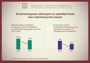 Жилищные программы для очередников в москве в 2020 году