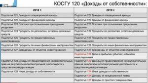 Монтажные и пусконаладочные работы косгу 2019