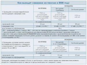 Для Назначения Чернобыльской Пенсии В 2020 Году Достаточно 5 Лет Стажа