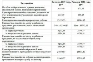 Что Дают За Третьего Ребенка В 2020 В Волгоградской Области