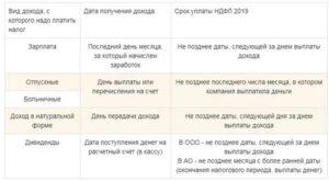 Удерживаются Ли Штрафы С Компенсации При Увольнении 2020 Года