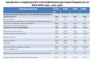 310 Статья Расходов Бюджета 2020 Года Что Можно Купить Для Школы Оборудование