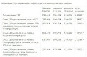 Льготы для инвалидов 3 группы в свердловской области 2019