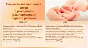 Льготы Молодым Мамам 2020