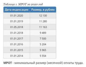 Минимальная почасовая оплата труда в 2020 году в россии