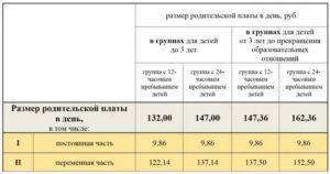 Компенсация в московской области за непредоставление детского садика после 15 лет 2020