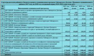 Вид Расходов 851 Статья 290 В 2020 Году Что Входит