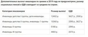 Льготы инвалидам 1 группы в 2019 году в украине