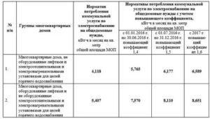 Норматив На Одн По Электроэнергии 2020 В Пермском Крае