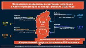 Миграция населения статья 2020