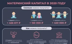 Нужно Ли Ждать 3 Года Чтобы Воспользоваться Материнским Капиталом В 2020