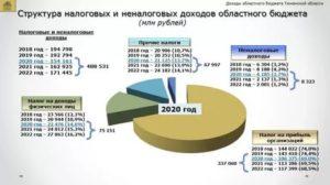 Будут ли приходить налоги по почте в 2020 году