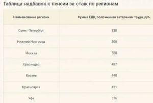 Доплата К Пенсии Ветеранам Военной Службы В 2020 Году Москве
