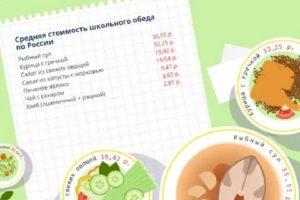 Стоимость Обедов В Школе Москва В 2019