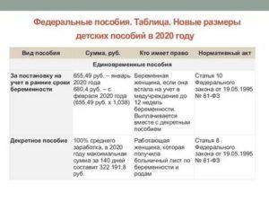 Льготы Детям Чернобыльцев После 18 Лет В России В 2020 Году