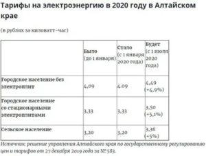 Как будет рассчитываться электроэнергия в 2020 году