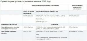 Штраф за несвоевременное перечисление страховых взносов и ндфл в 2020 году