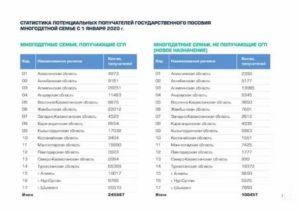 Льготы многодетным семьям в 2020 году в рязанской области