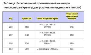 Гсп В Крыму 2020 Малообеспеченным Семьям