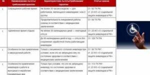 Льготы инвалидам 2 группы по налогам на машины в москве 2019г