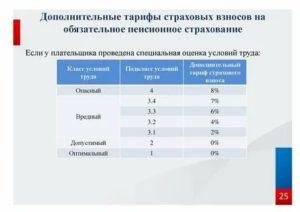 Если нет спецоценки какие дополнительные тарифы по применению в 2020