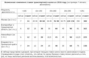 ставки транспортного налога в приморском крае в 2016 году