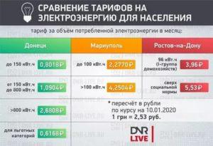 Льготы на электроэнергию в московской области в 2020