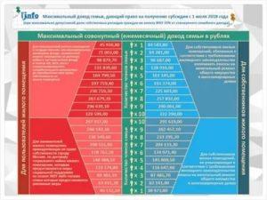 Новый закон о субсидиях на жкх 2020 года
