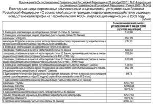 Льготы за проживание в чернобыльской зоне липецкая область 2019 г