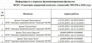 Список санаториев министерства обороны в 2020 году для военных пенсионеров