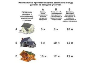 Минимальная площадь жилого дома ижс для регистрации в 2020 году
