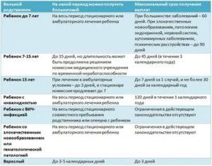 Втэк Больничный Больше 120 Дней При Онкологии В 2020 Году