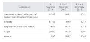 Минимальная сумма алиментов на ребенка в 2020 в московской области