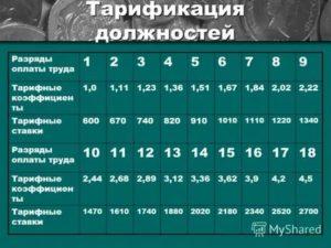 Минимальная тарифная ставка в 2020 это сколько рублей