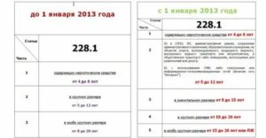 Изменения Закона По Ст 228 1 Ч 5 2020 Год