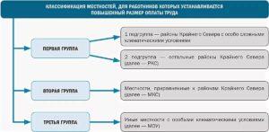Тк Рф О Выплате Северных Надбавок Молодым Специалистам До 30 Лет В 2020 Г В Сахалинской Области