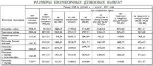 Едв На Ребенка В Чернобыльской Зоне 2020