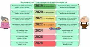 Где Оформить Пенсию По Старости В 2020 Году В Москве
