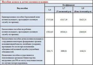 Какие Выплаты Положены Военнослужащим По Контракту В 2020 Году